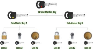 What is a Master Key System?